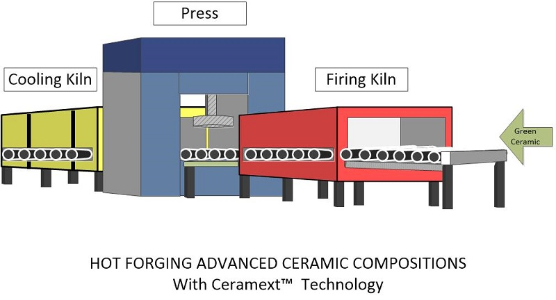 hot forging advanced ceramic compositions with Ceramext™ Technology